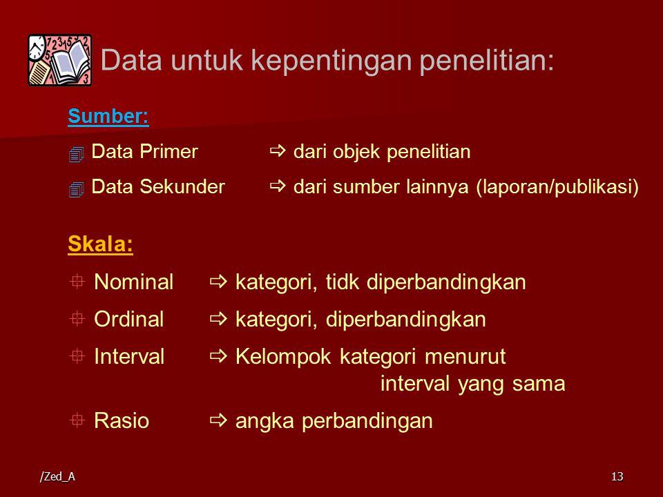 Skala:  Nominal  kategori, tidk diperbandingkan  Ordinal  kategori, diperbandingkan  Interval  Kelompok kategori menurut interval yang sama  Rasio  angka perbandingan Sumber:  Data Primer  dari objek penelitian  Data Sekunder  dari sumber lainnya (laporan/publikasi) Data untuk kepentingan penelitian: 13/Zed_A