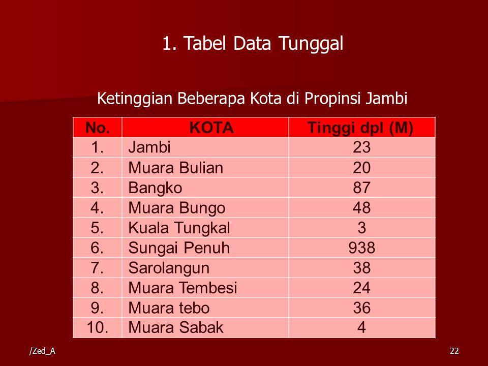 1. Tabel Data Tunggal No.KOTATinggi dpl (M) 1.Jambi23 2.Muara Bulian20 3.Bangko87 4.Muara Bungo48 5.Kuala Tungkal3 6.Sungai Penuh938 7.Sarolangun38 8.
