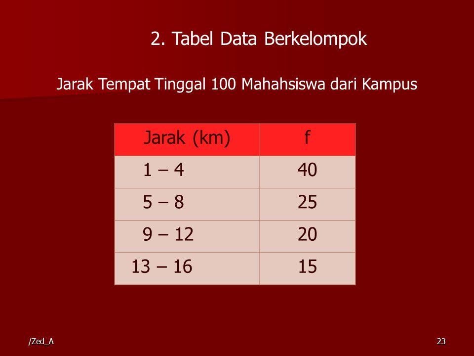Jarak Tempat Tinggal 100 Mahahsiswa dari Kampus Jarak (km)f 1 – 440 5 – 825 9 – 1220 13 – 1615 2. Tabel Data Berkelompok /Zed_A23