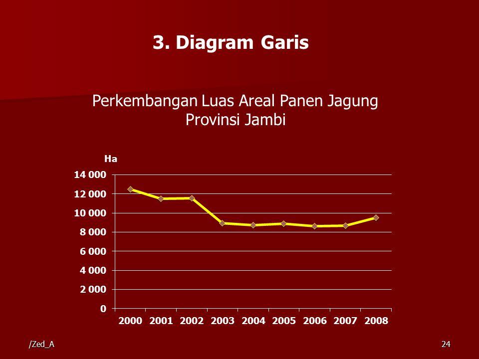 3. Diagram Garis Perkembangan Luas Areal Panen Jagung Provinsi Jambi /Zed_A24