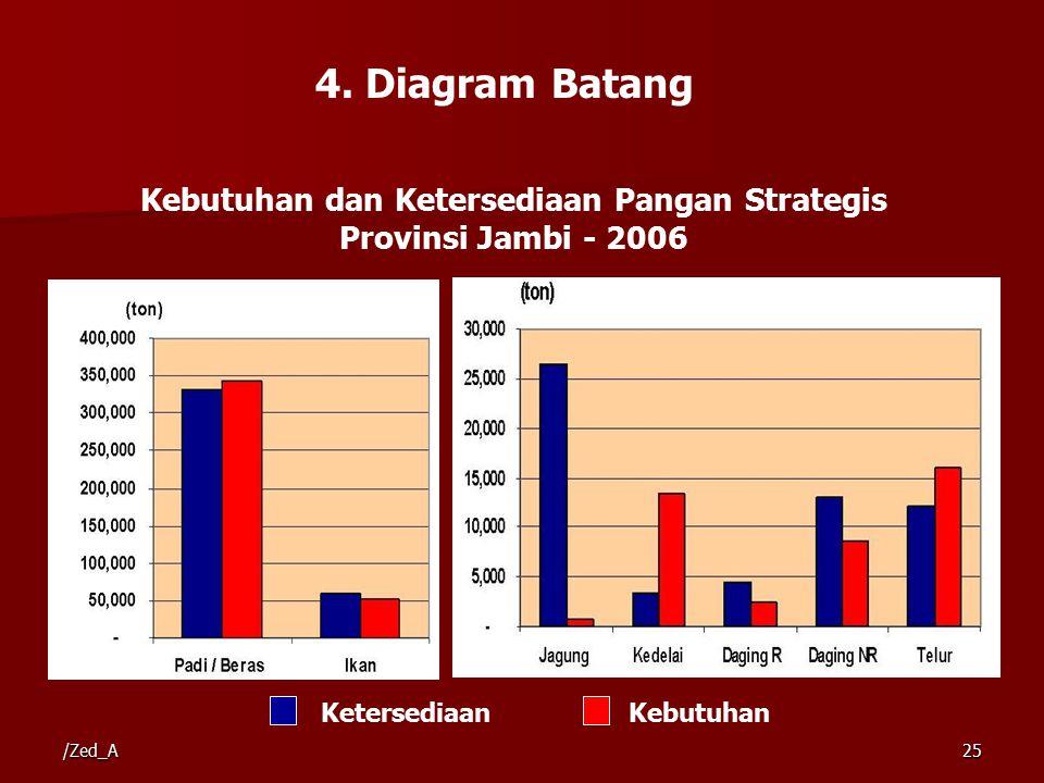 4. Diagram Batang KetersediaanKebutuhan Kebutuhan dan Ketersediaan Pangan Strategis Provinsi Jambi - 2006 /Zed_A25