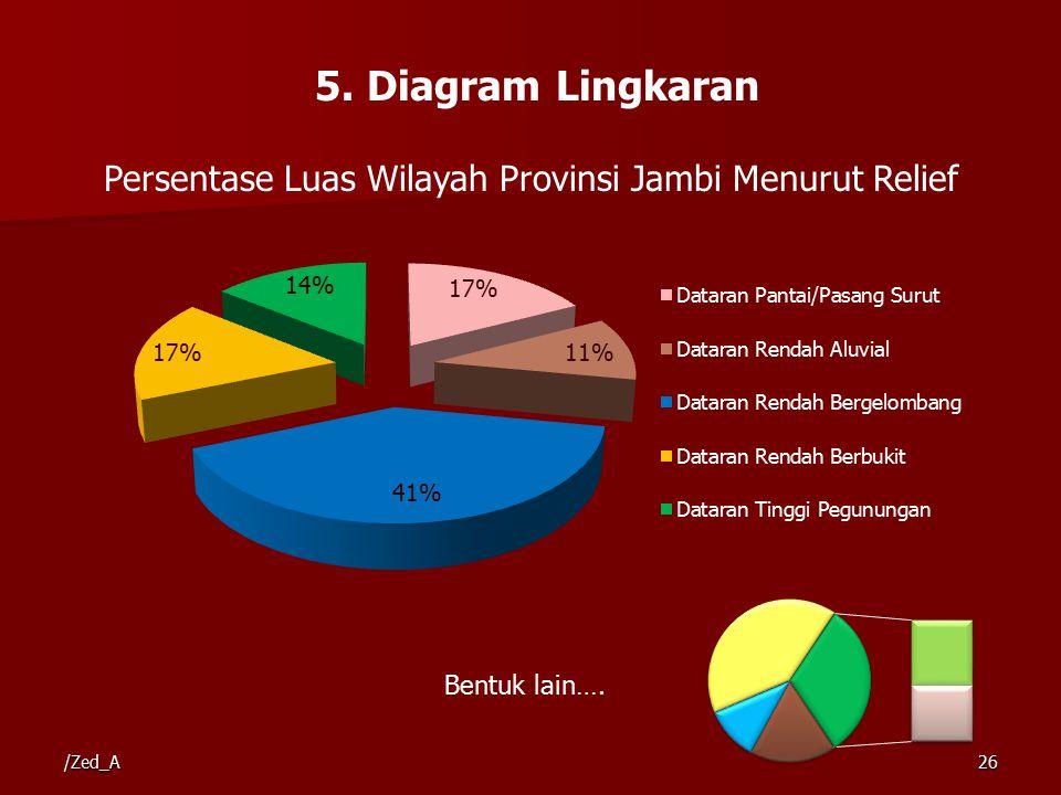 5. Diagram Lingkaran Persentase Luas Wilayah Provinsi Jambi Menurut Relief Bentuk lain…. /Zed_A26