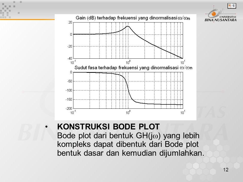12 KONSTRUKSI BODE PLOT Bode plot dari bentuk GH(j  ) yang lebih kompleks dapat dibentuk dari Bode plot bentuk dasar dan kemudian dijumlahkan.