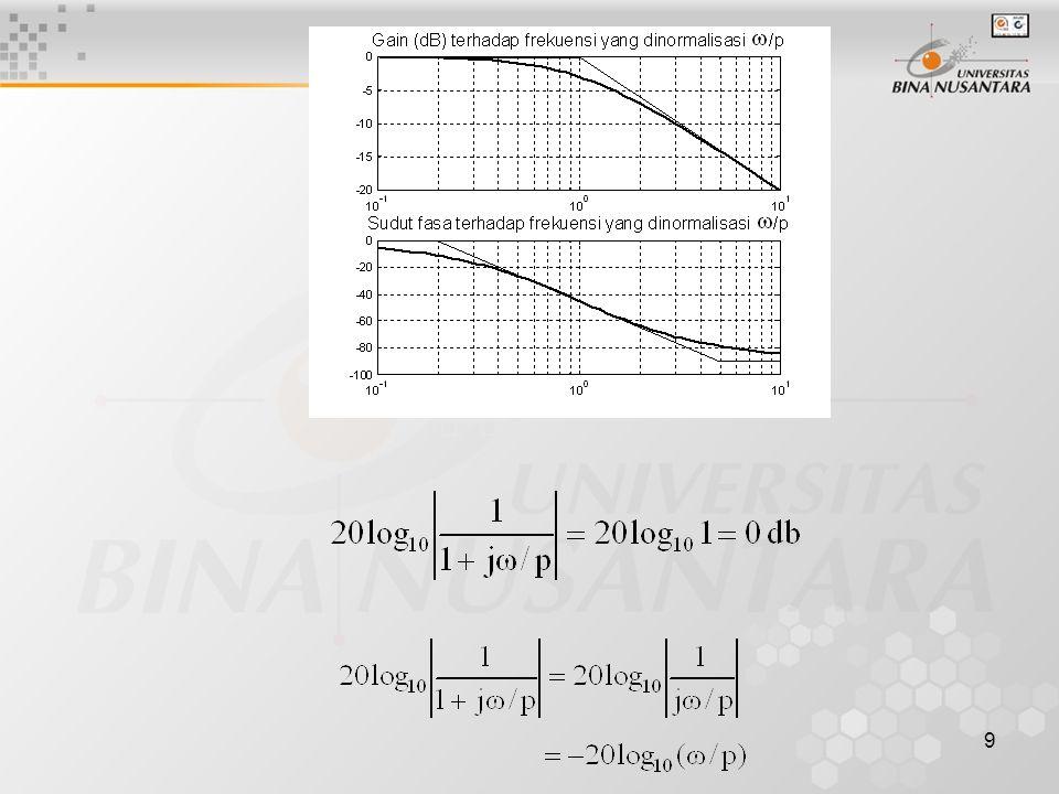 10 Bode magnitude plot secara asimptot mendekati garis lurus horisontal pada 0 db ketika  /p mendekati nol dan – 20log10(  /p) ketika  /p mendekati tak terhingga.