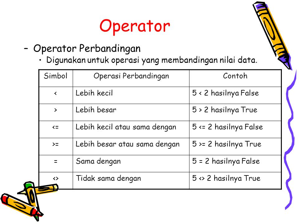 Operator –Operator Perbandingan Digunakan untuk operasi yang membandingan nilai data. SimbolOperasi PerbandinganContoh <Lebih kecil5 < 2 hasilnya Fals