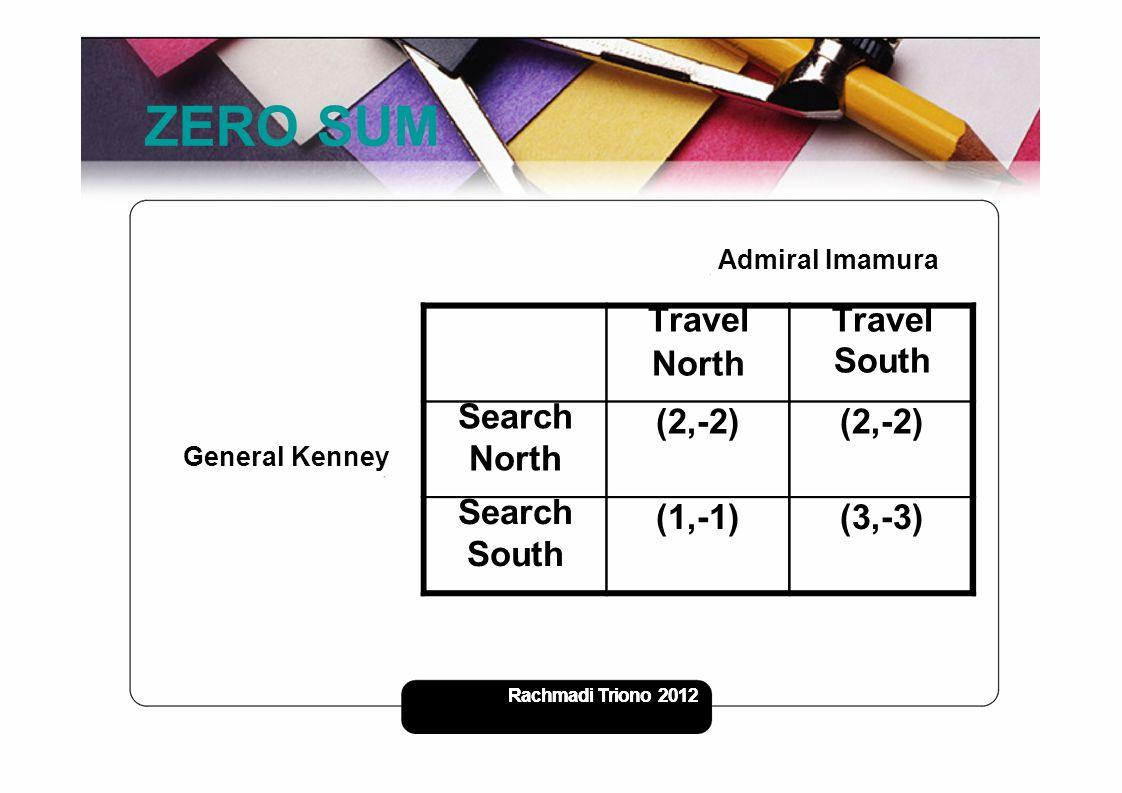 Rachmadi Triono - 2012 7 ZERO SUM Admiral Imamura Travel North Travel South Search North (2,-2) Search South (1,-1)(3,-3) General Kenney