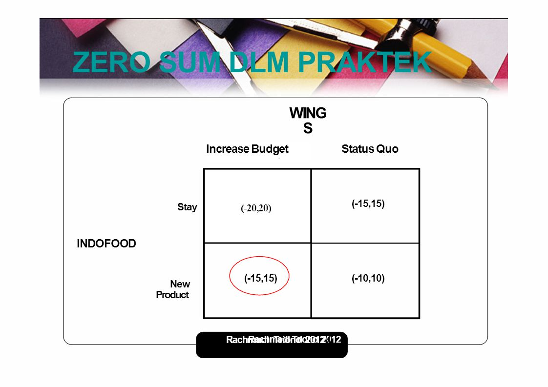 Rachmadi Triono - 2012 7 ZERO SUM DLM PRAKTEK WING S Increase Budget Status Quo Stay (-15,15) (-20,20) INDOFOOD New Product (-10,10)(-15,15) Rachmadi