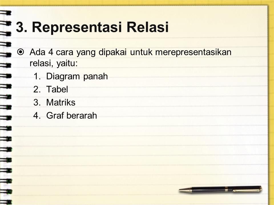 3. Representasi Relasi  Ada 4 cara yang dipakai untuk merepresentasikan relasi, yaitu: 1.Diagram panah 2.Tabel 3.Matriks 4.Graf berarah