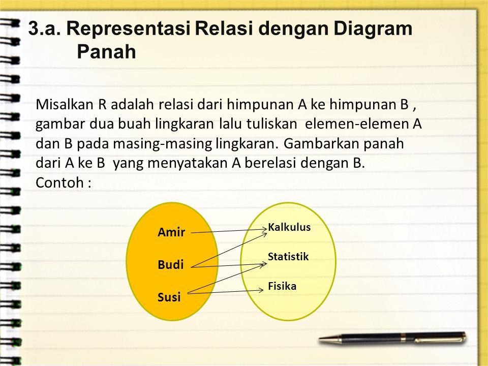 3.a. Representasi Relasi dengan Diagram Panah Misalkan R adalah relasi dari himpunan A ke himpunan B, gambar dua buah lingkaran lalu tuliskan elemen-e