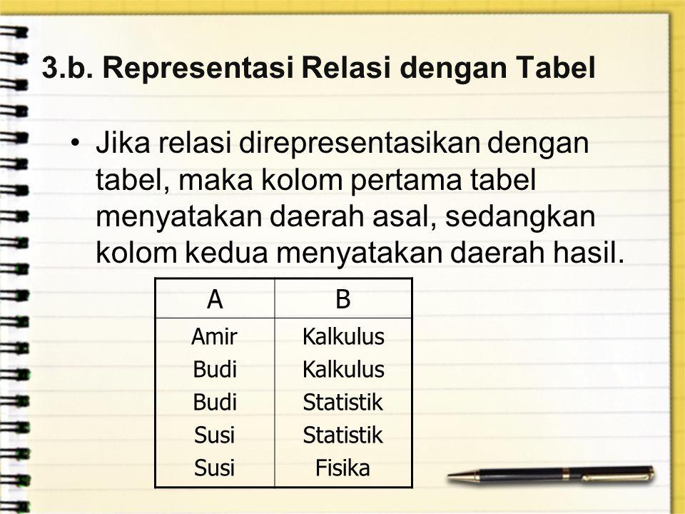 3.b. Representasi Relasi dengan Tabel Jika relasi direpresentasikan dengan tabel, maka kolom pertama tabel menyatakan daerah asal, sedangkan kolom ked