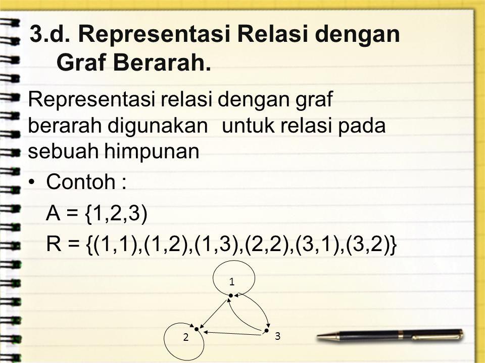 3.d. Representasi Relasi dengan Graf Berarah. Representasi relasi dengan graf berarah digunakan untuk relasi pada sebuah himpunan Contoh : A = {1,2,3)