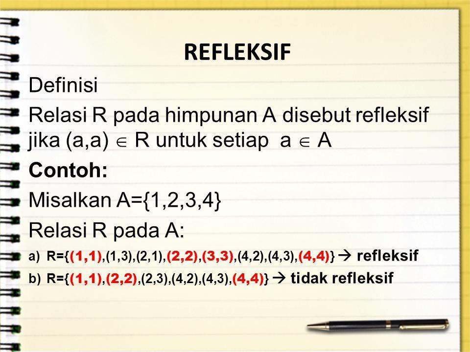 REFLEKSIF Definisi Relasi R pada himpunan A disebut refleksif jika (a,a)  R untuk setiap a  A Contoh: Misalkan A={1,2,3,4} Relasi R pada A: a)R={ (1