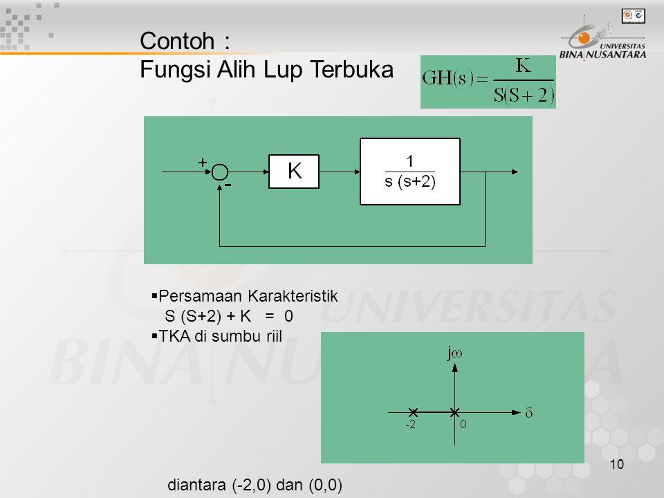 10 Contoh : Fungsi Alih Lup Terbuka  Persamaan Karakteristik S (S+2) + K = 0  TKA di sumbu riil diantara (-2,0) dan (0,0)