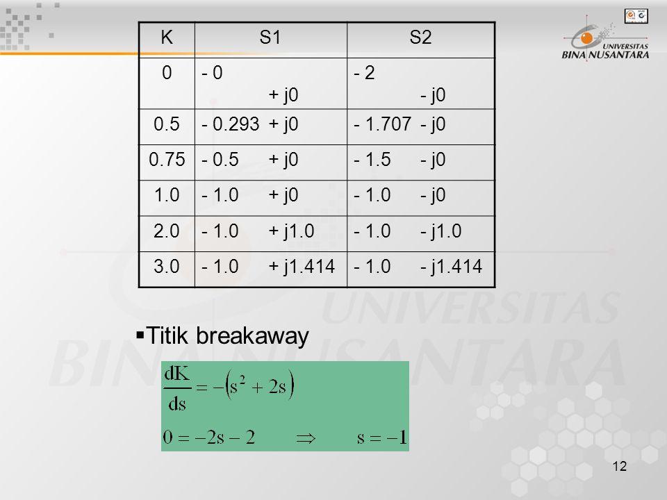 12 KS1S2 0- 0 + j0 - 2 - j0 0.5- 0.293+ j0- 1.707- j0 0.75- 0.5+ j0- 1.5- j0 1.0- 1.0+ j0- 1.0- j0 2.0- 1.0+ j1.0- 1.0- j1.0 3.0- 1.0+ j1.414- 1.0- j1.414  Titik breakaway