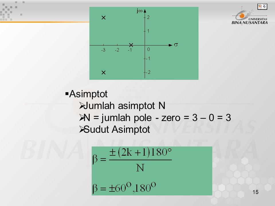 15  Asimptot  Jumlah asimptot N  N = jumlah pole - zero = 3 – 0 = 3  Sudut Asimptot