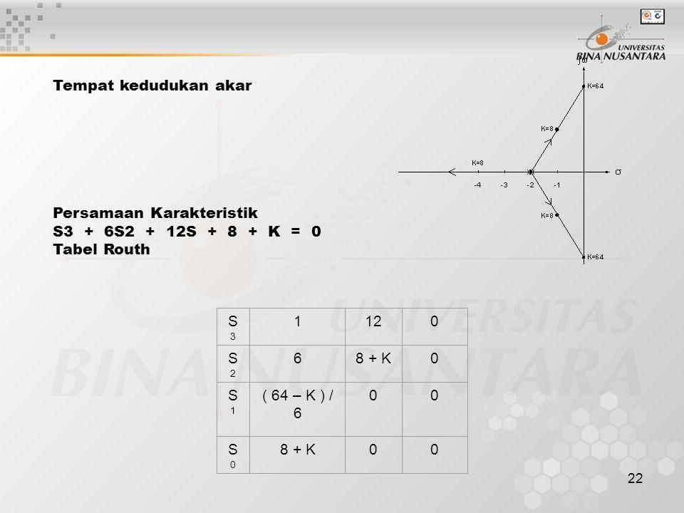 22 Tempat kedudukan akar Persamaan Karakteristik S3 + 6S2 + 12S + 8 + K = 0 Tabel Routh S3S3 1120 S2S2 68 + K0 S1S1 ( 64 – K ) / 6 00 S0S0 8 + K00