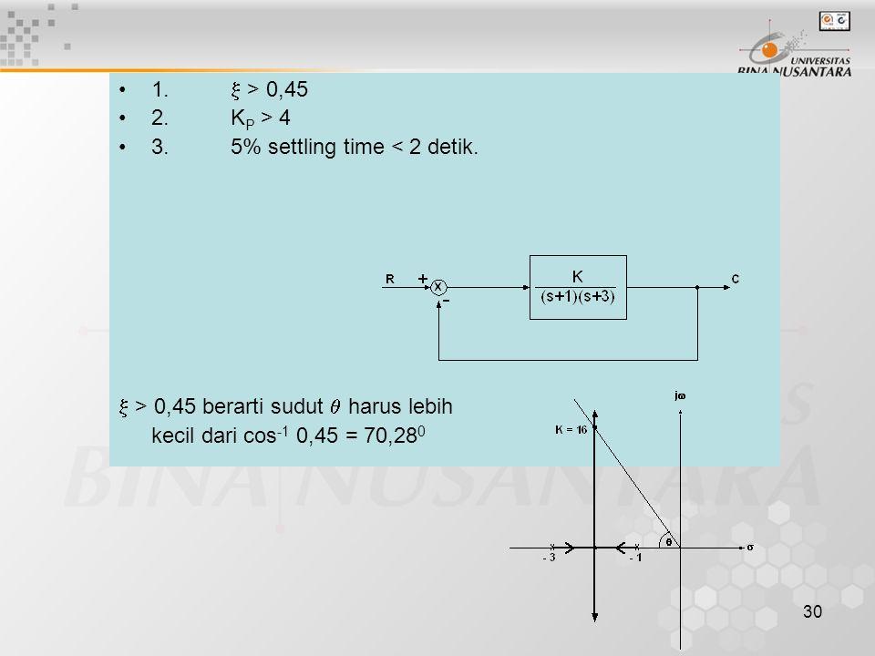 30 1.  > 0,45 2. K P > 4 3. 5% settling time < 2 detik.  > 0,45 berarti sudut  harus lebih kecil dari cos -1 0,45 = 70,28 0
