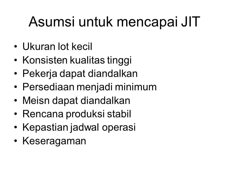 Asumsi untuk mencapai JIT Ukuran lot kecil Konsisten kualitas tinggi Pekerja dapat diandalkan Persediaan menjadi minimum Meisn dapat diandalkan Rencan