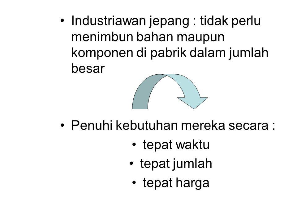 Industriawan jepang : tidak perlu menimbun bahan maupun komponen di pabrik dalam jumlah besar Penuhi kebutuhan mereka secara : tepat waktu tepat jumla