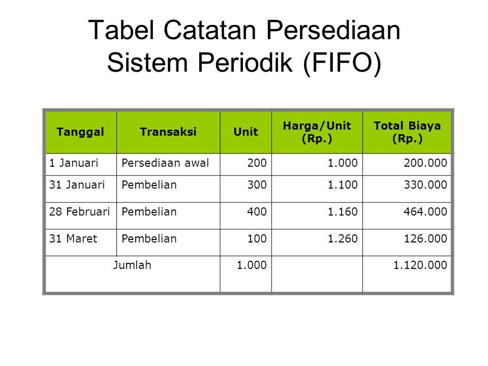 Tabel Catatan Persediaan Sistem Periodik (FIFO) TanggalTransaksiUnit Harga/Unit (Rp.) Total Biaya (Rp.) 1 JanuariPersediaan awal2001.000200.000 31 Jan