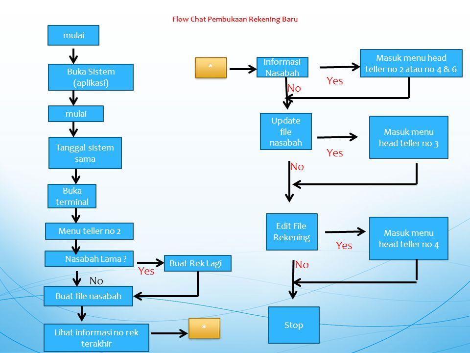 Flow Chat Pembukaan Rekening Baru mulai Buka Sistem (aplikasi) mulai Tanggal sistem sama Buka terminal Menu teller no 2  Nasabah Lama ? Buat file nas