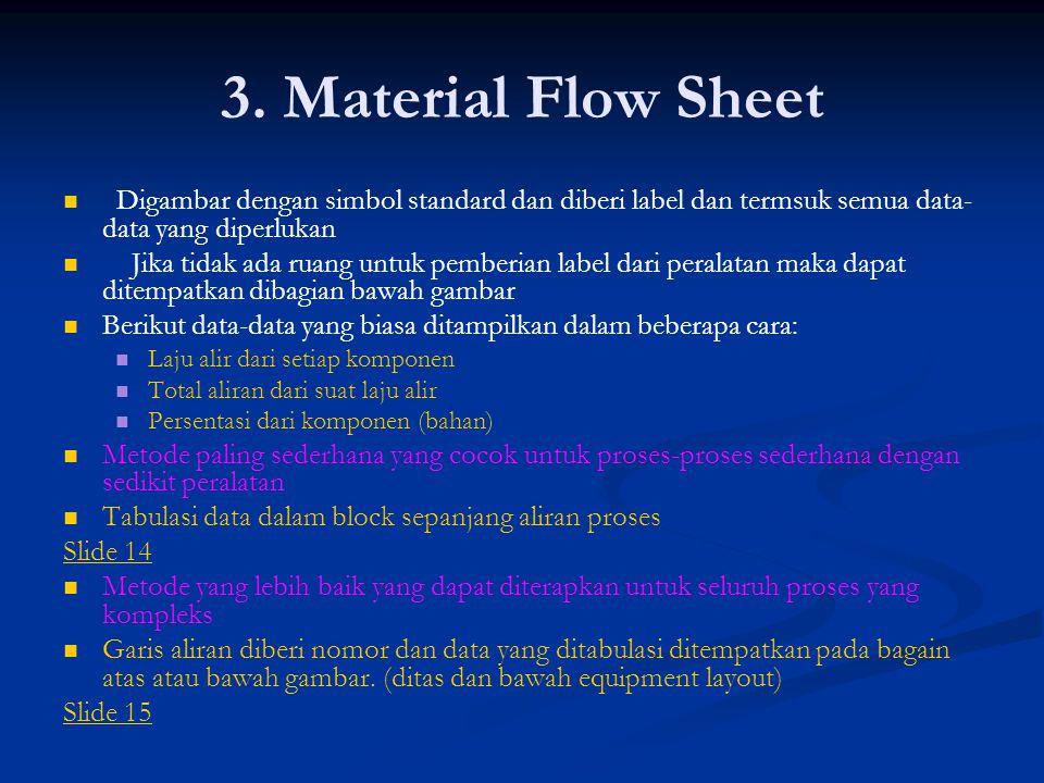 3. Material Flow Sheet Digambar dengan simbol standard dan diberi label dan termsuk semua data- data yang diperlukan Jika tidak ada ruang untuk pember