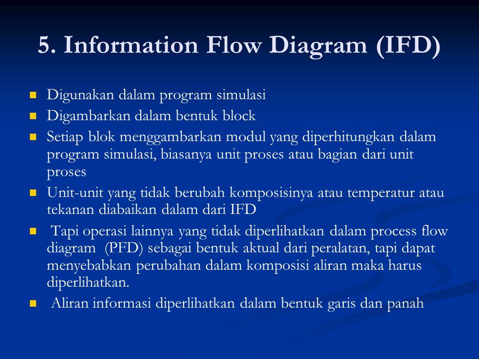5. Information Flow Diagram (IFD) Digunakan dalam program simulasi Digambarkan dalam bentuk block Setiap blok menggambarkan modul yang diperhitungkan