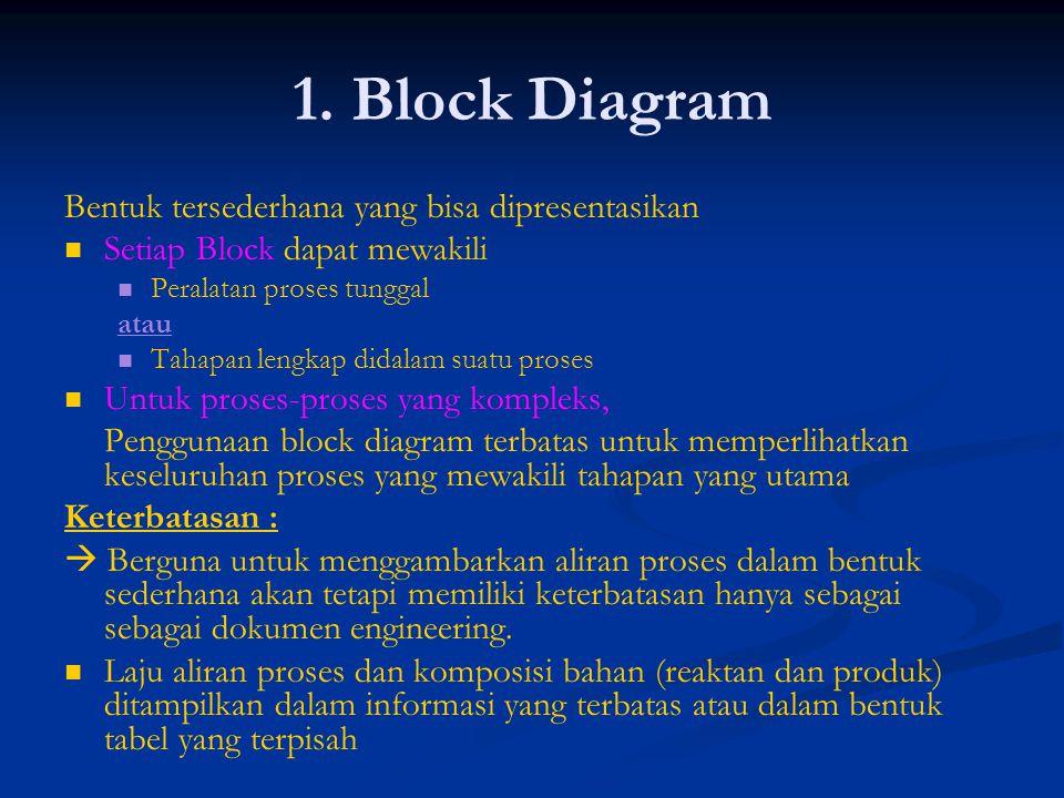 1. Block Diagram Bentuk tersederhana yang bisa dipresentasikan Setiap Block dapat mewakili Peralatan proses tunggal atau Tahapan lengkap didalam suatu