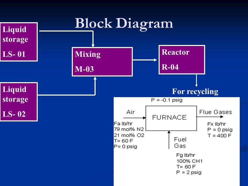 Reactor Heat exchanger Tray column Fluid contacting column Sealed tank Standard symbols