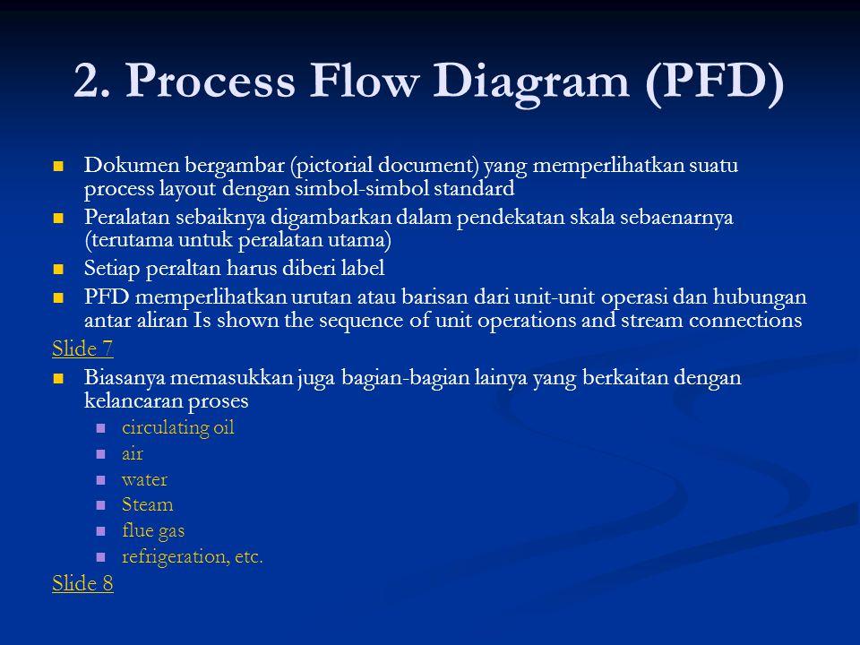 2. Process Flow Diagram (PFD) Dokumen bergambar (pictorial document) yang memperlihatkan suatu process layout dengan simbol-simbol standard Peralatan