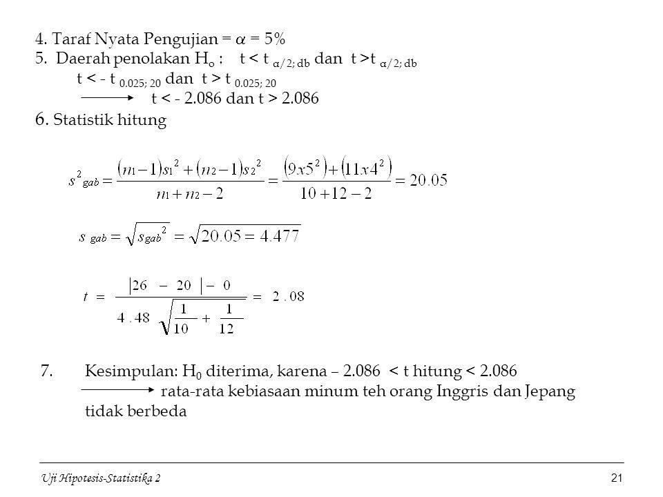 Uji Hipotesis-Statistika 2 21 4. Taraf Nyata Pengujian =  = 5% 5. Daerah penolakan H o : t t α/2; db t t 0.025; 20 t 2.086 6. Statistik hitung 7.Kesi