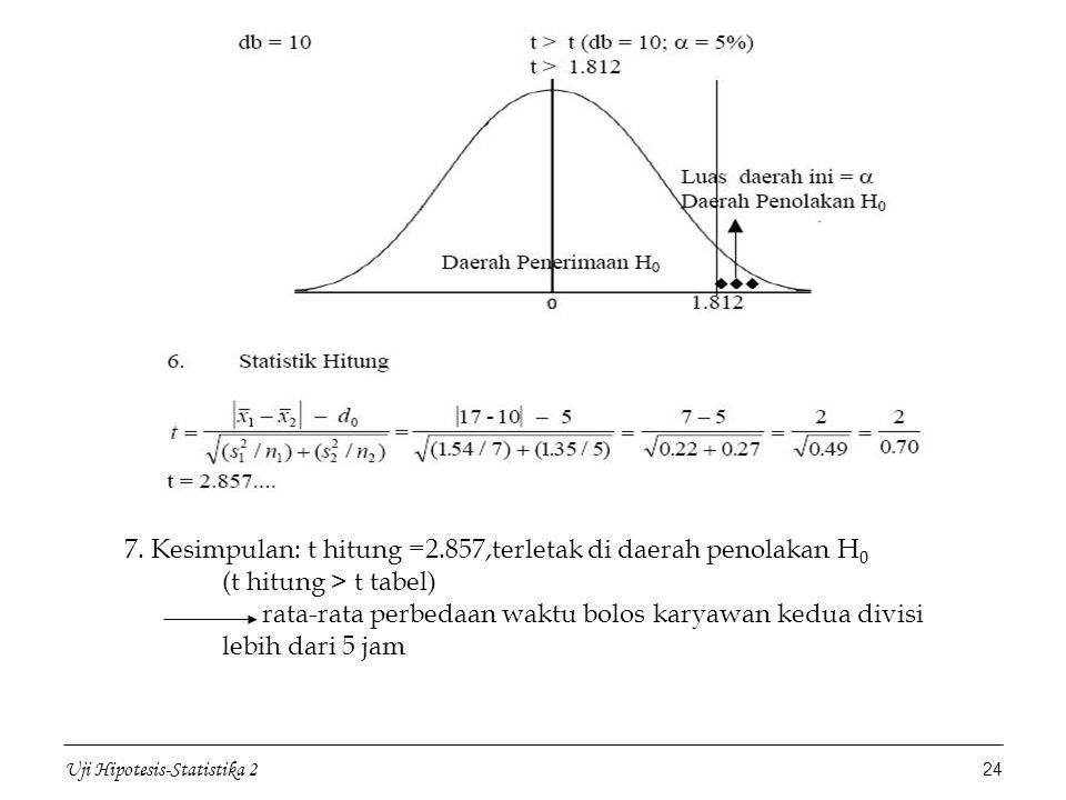 Uji Hipotesis-Statistika 2 24 7. Kesimpulan: t hitung =2.857,terletak di daerah penolakan H 0 (t hitung > t tabel) rata-rata perbedaan waktu bolos kar