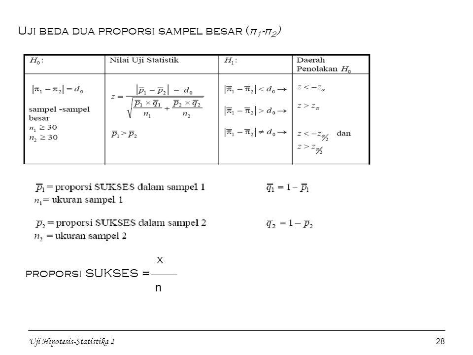 Uji Hipotesis-Statistika 2 28 Uji beda dua proporsi sampel besar (π 1 -π 2 ) x proporsi SUKSES = n