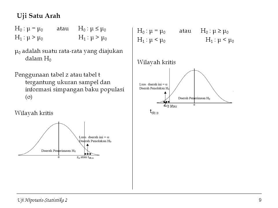 Uji Hipotesis-Statistika 2 9 Uji Satu Arah H 0 : μ = μ 0 atau H 0 : μ ≤ μ 0 H 1 : μ > μ 0 μ 0 adalah suatu rata-rata yang diajukan dalam H 0 Penggunaa