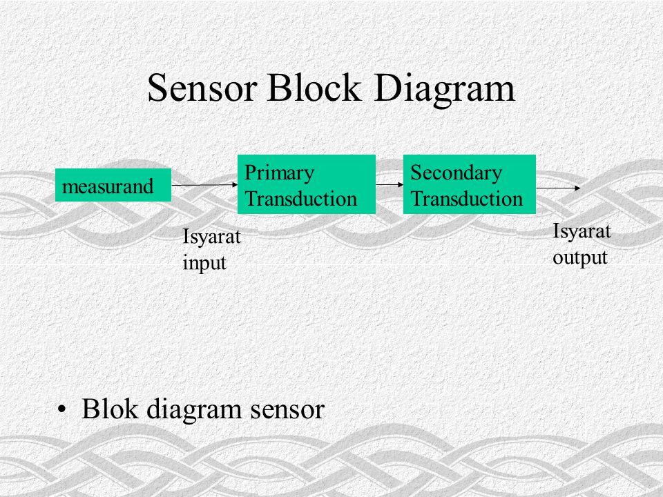 Passive Sensor Mengkonversi sifat-sifat/isyarat fisik atau kimia ke dalam isyarat yang lain tanpa bantuan sumber energi Contoh : termocouple Termocouple menghasilkan tegangan output sebanding dengan suhu pada sambungan termcouple tersebut