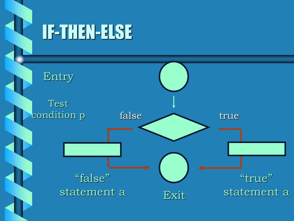 IF-THEN-ELSE falsetrue Entry Exit Test condition p true statement a false statement a