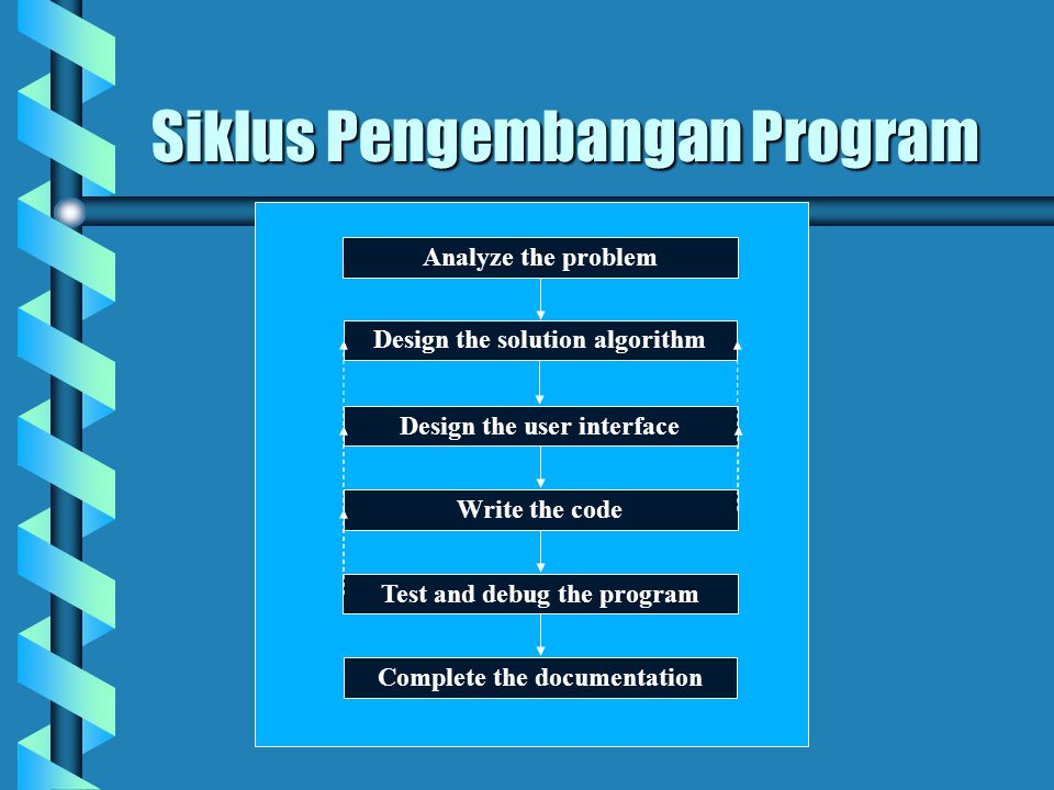 Analyze the problem Design the solution algorithm Design the user interface Write the code Test and debug the program Complete the documentation Siklus Pengembangan Program