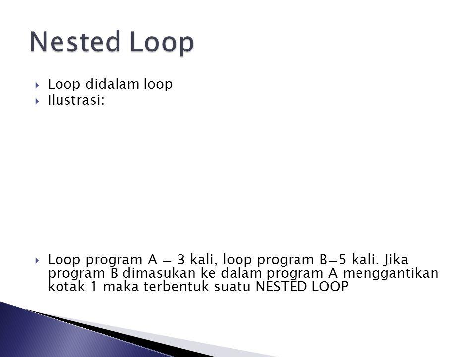  Loop didalam loop  Ilustrasi:  Loop program A = 3 kali, loop program B=5 kali. Jika program B dimasukan ke dalam program A menggantikan kotak 1 ma