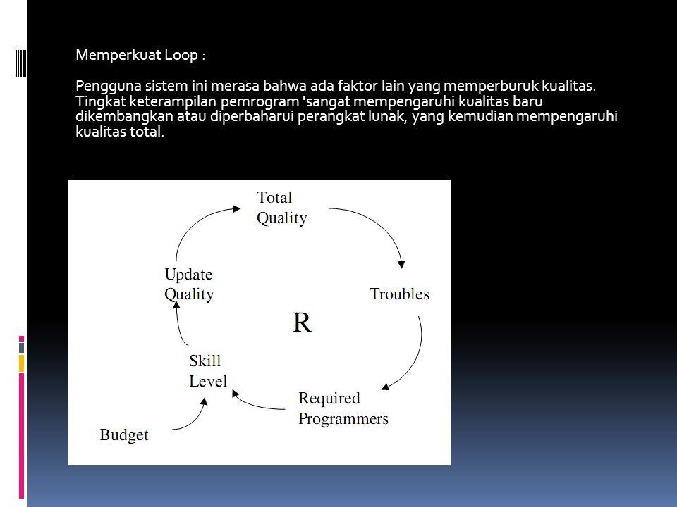Memperkuat Loop : Pengguna sistem ini merasa bahwa ada faktor lain yang memperburuk kualitas.