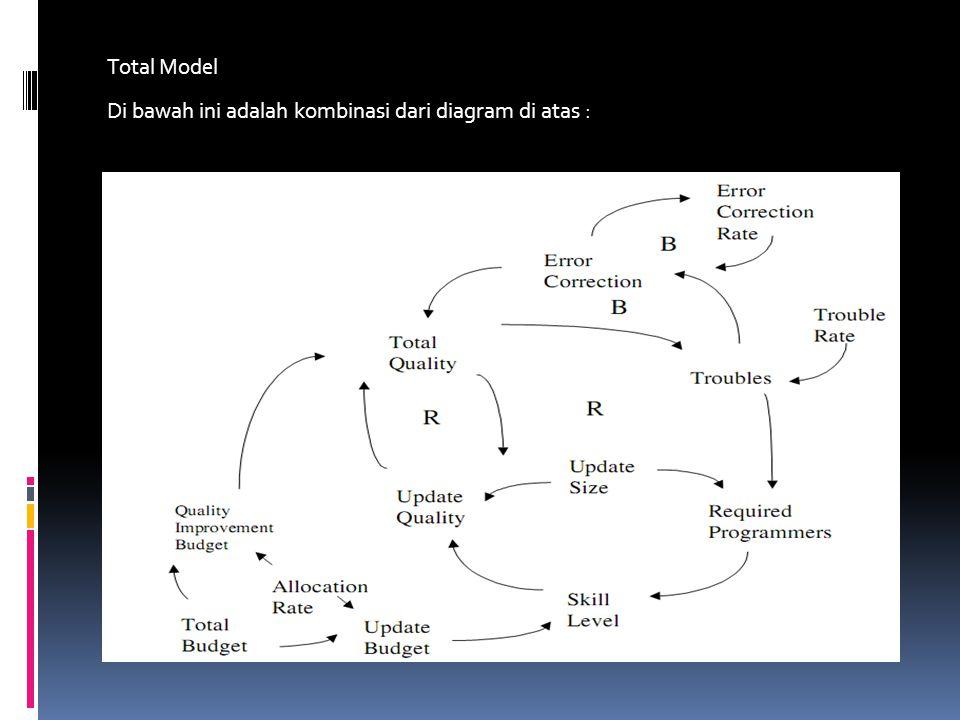 Total Model Di bawah ini adalah kombinasi dari diagram di atas :