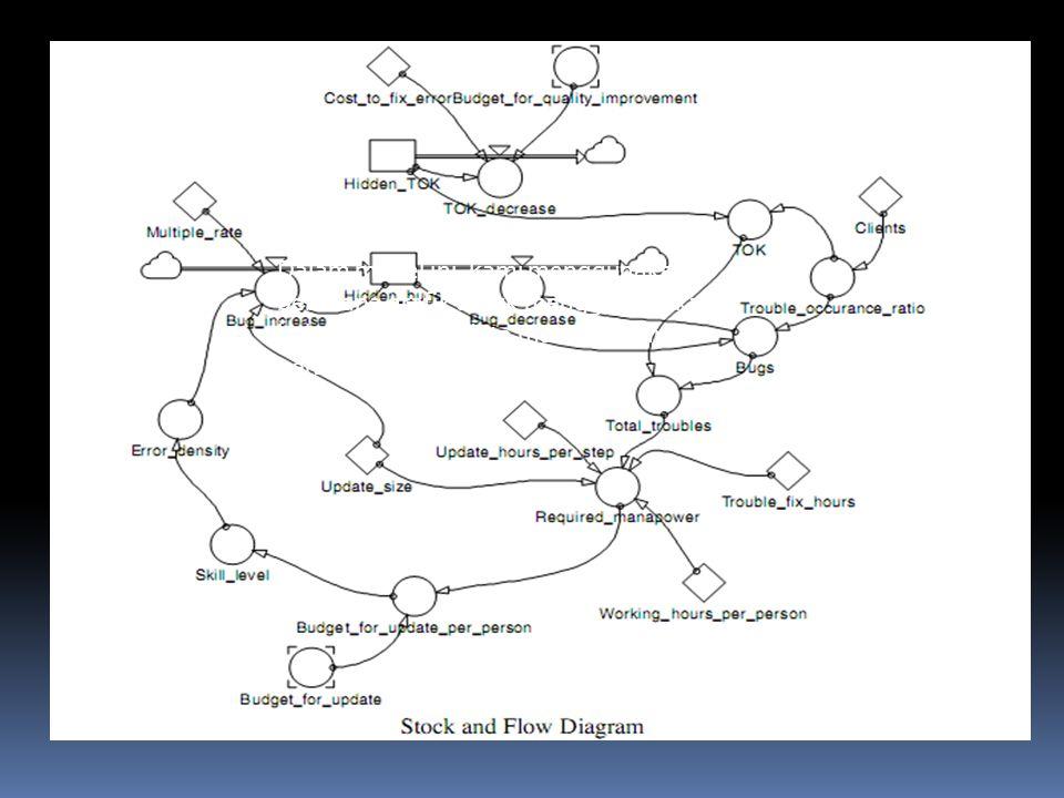 Dalam model ini, kami menggunakan beberapa grafik untuk menggambarkan hubungan tanpa data masa lalu dan persamaan.