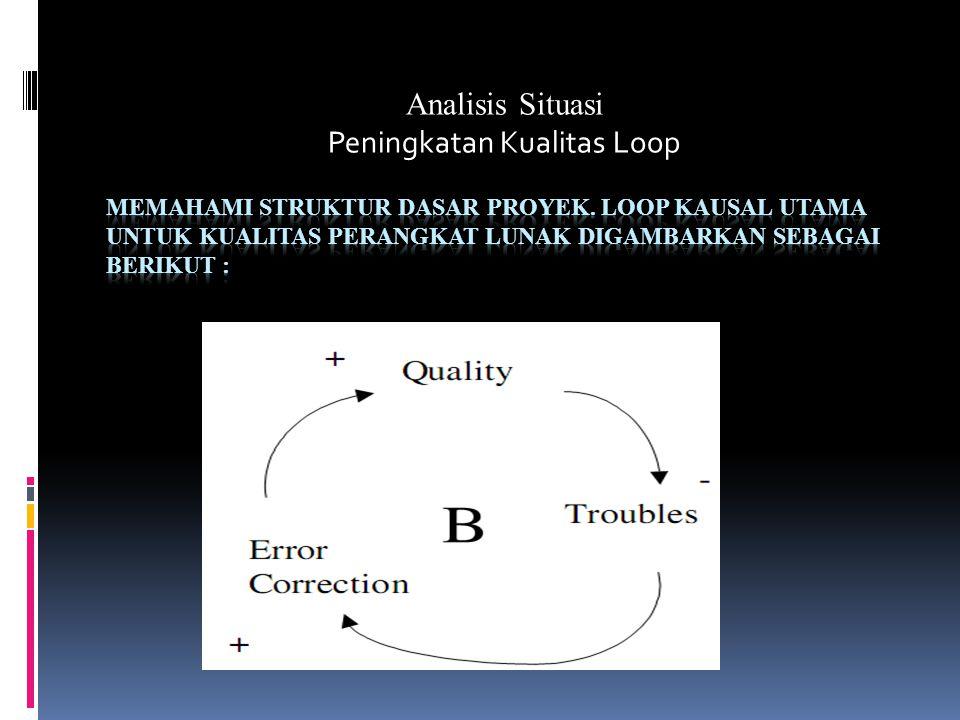 Analisis Situasi Peningkatan Kualitas Loop
