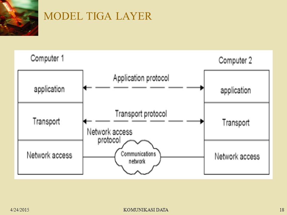 4/24/2015KOMUNIKASI DATA18 MODEL TIGA LAYER