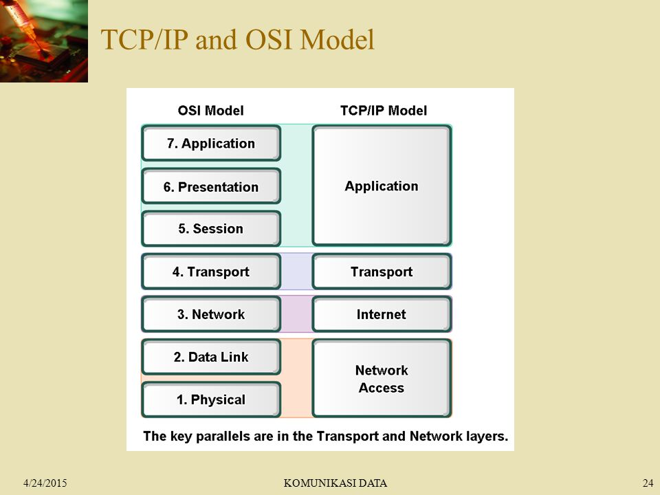 4/24/2015KOMUNIKASI DATA24 TCP/IP and OSI Model