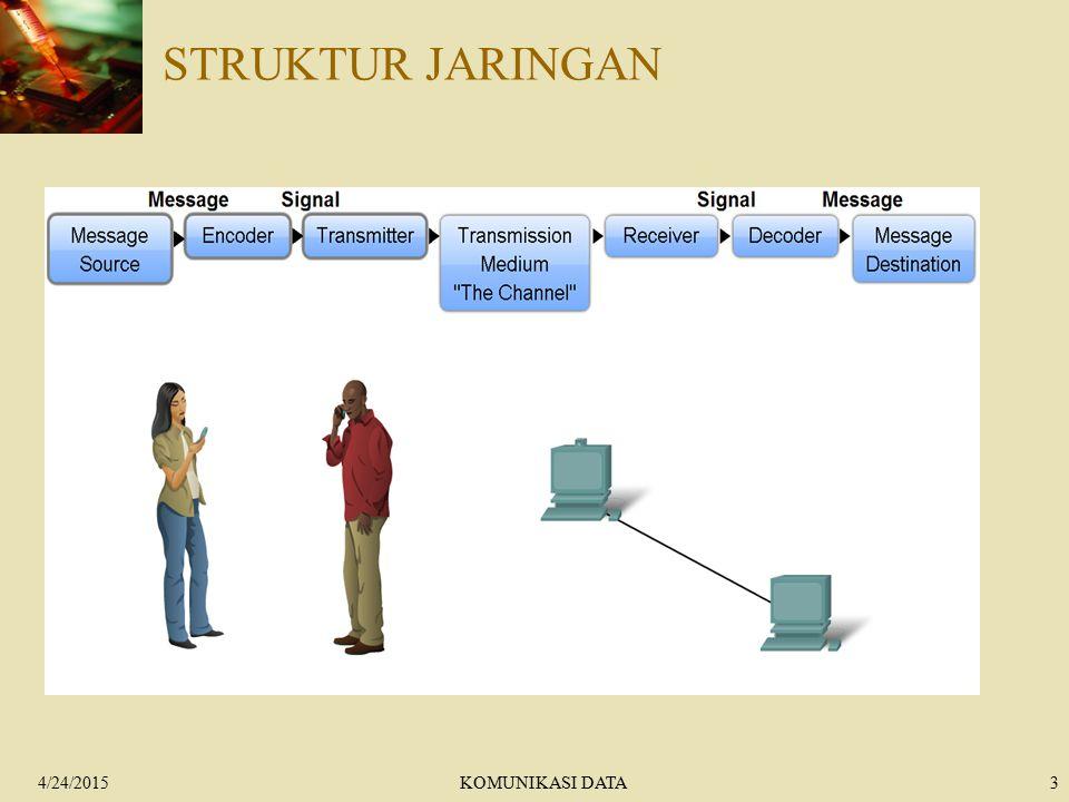 4/24/2015KOMUNIKASI DATA14 ARSITEKTUR KOMUNIKASI KOMPUTER  Dalam pembahasan komunikasi komputer dan jaringan komputer, ada dua konsep yang terpenting :  protocol, dipakai untuk komunikasi antara entity-entity yang berbeda.