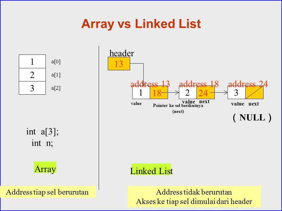 Array vs Linked List 13 123 1 header 2 3 a[0] a[1] a[2] int a[3]; int n; Array Linked List address 13 18 address 18 24 address 24 Address tidak beruru