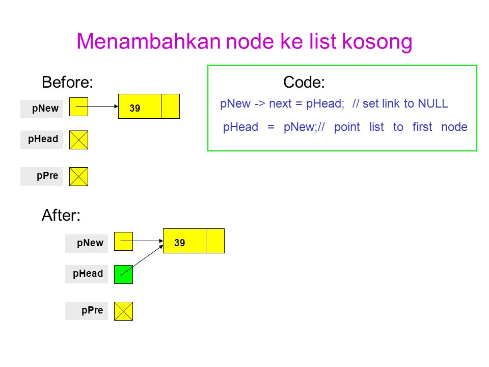 Menambahkan node ke list kosong Before: Code: pNew -> next = pHead; // set link to NULL pHead = pNew;// point list to first node After: 39pNew pHead p