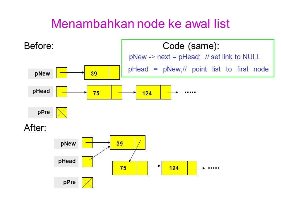 Menambahkan node ke awal list Before: Code (same): pNew -> next = pHead; // set link to NULL pHead = pNew;// point list to first node After: 39pNew pH