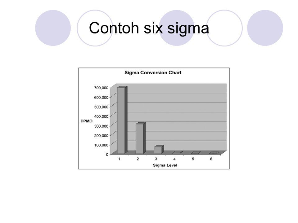 Contoh six sigma
