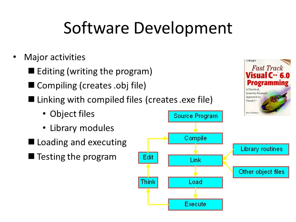 Software Development Major activities Editing (writing the program) Compiling (creates.obj file) Linking with compiled files (creates.exe file) Object files Library modules Loading and executing Testing the program